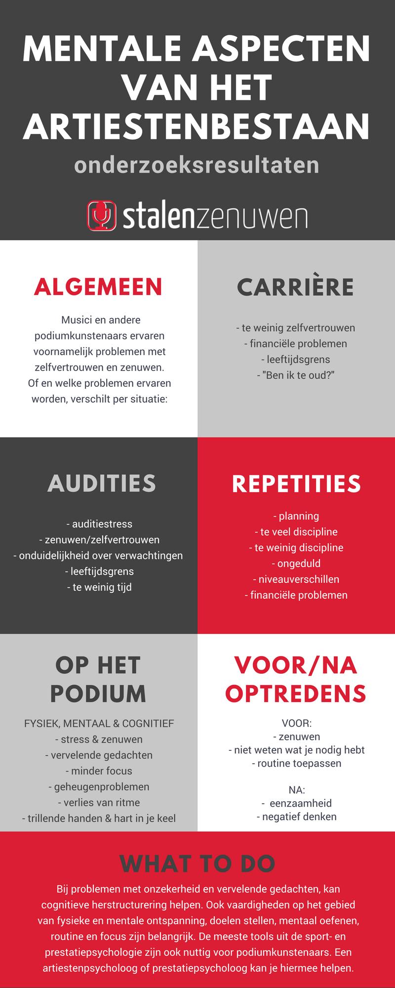 Infographic onderzoeksresultaten
